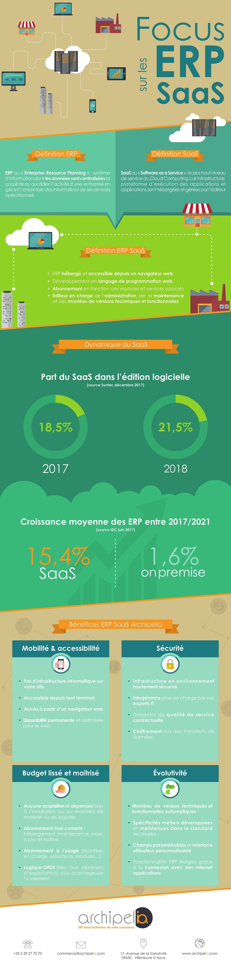 ERP SaaS - Infographie 2018